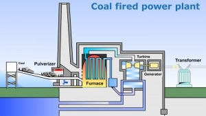 Anatomy-of-a-Power-Plant-Fueld-by-Coal-Stork-Gears-300x170